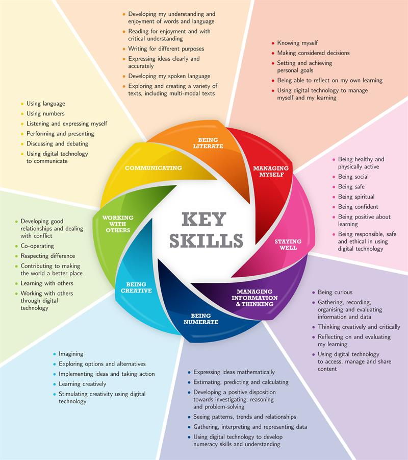 ncca-jr-cycle-key-skills-poster.jpg